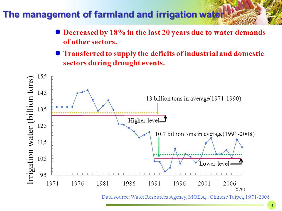 13 1971 1976 1981 1986 1991 1996 2001 2006 Year Irrigation water (billion tons) Higher level Lower level 13 billion tons in average(1971-1990) 10.7 billion tons in average(1991-2008) Decreased by 18% in the last 20 years due to water demands of other sectors.
