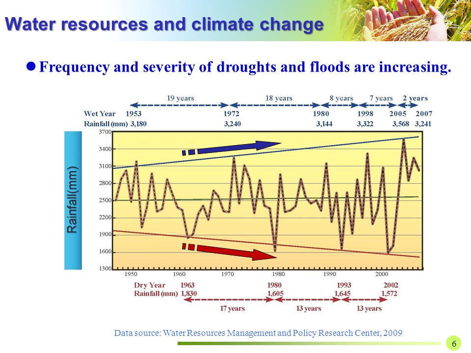 6 Data source: Water Resources Management and Policy Research Center, 2009 Frequency and severity of droughts and floods are increasing.