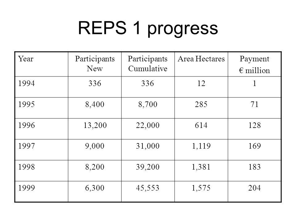 REPS 1 progress YearParticipants New Participants Cumulative Area HectaresPayment € million 1994336 121 19958,4008,70028571 199613,20022,000614128 199