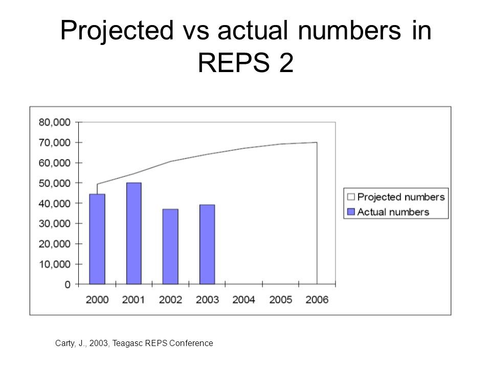 REPS 3 Entered into force 2004.