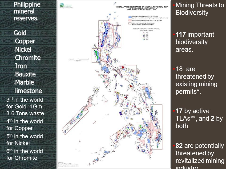 Philippine mineral reserves : Gold - Copper - Nickel - Chromite - Iron - Bauxite - Marble - limestone 3 rd in the world for Gold -1Gm= 3-6 Tons waste 4 th in the world for Copper 5 th in the world for Nickel 6 th in the world for Chromite 117 important biodiversity areas.