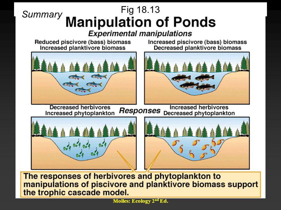 Molles: Ecology 2 nd Ed. Fig 18.13 Summary