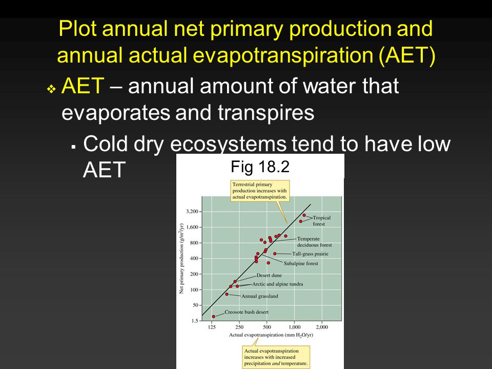 Association b/t Plant Biomass and Primary Production 0.02500Ocean Upwelling Zone 4700Savanna (Grass + Trees) 20800Boreal Conifer Forest 22000Algal Beds & Coral Reefs 152500Swamps & Marshes 442000Tropical Rain Forest Plant Biomass Net Primary ProductionEcosystem } } (There isn't one)