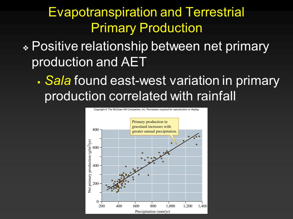 Molles: Ecology 2 nd Ed. Evapotranspiration and Terrestrial Primary Production  Positive relationship between net primary production and AET  Sala f