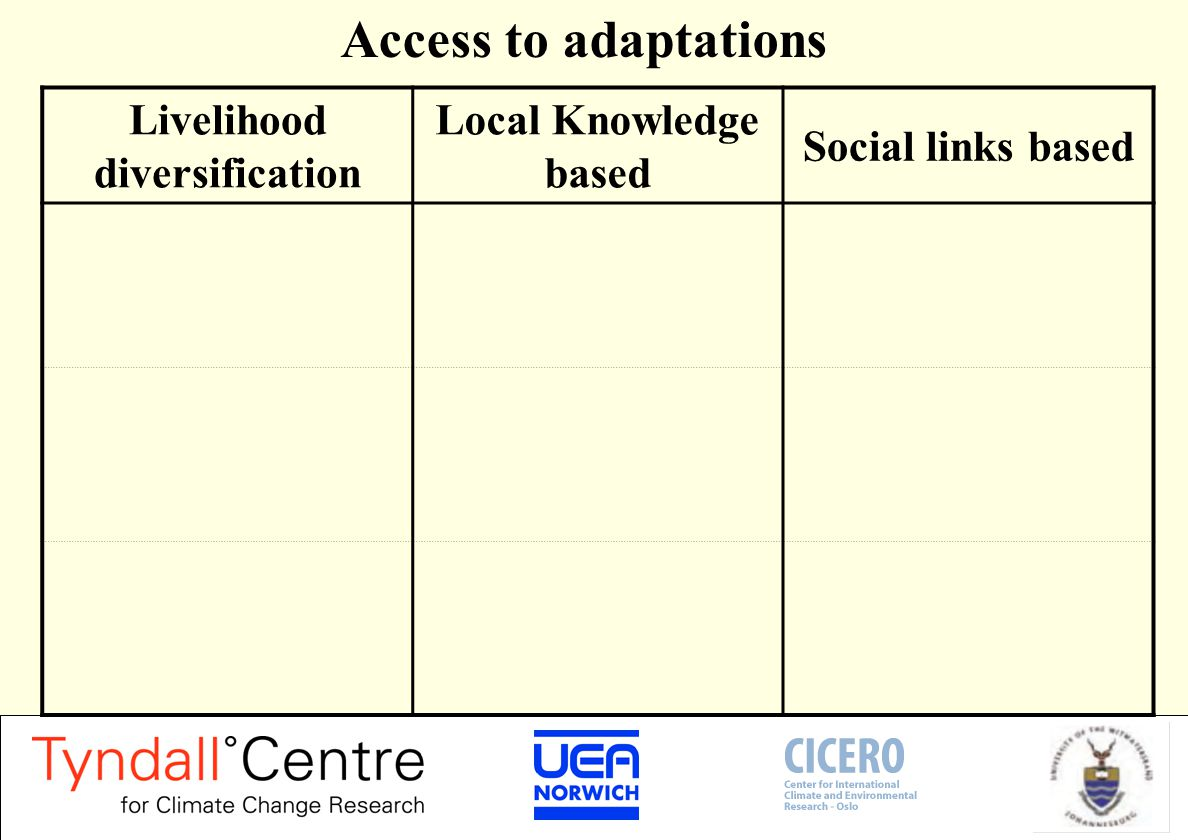 Access to adaptations Livelihood diversification Local Knowledge based Social links based