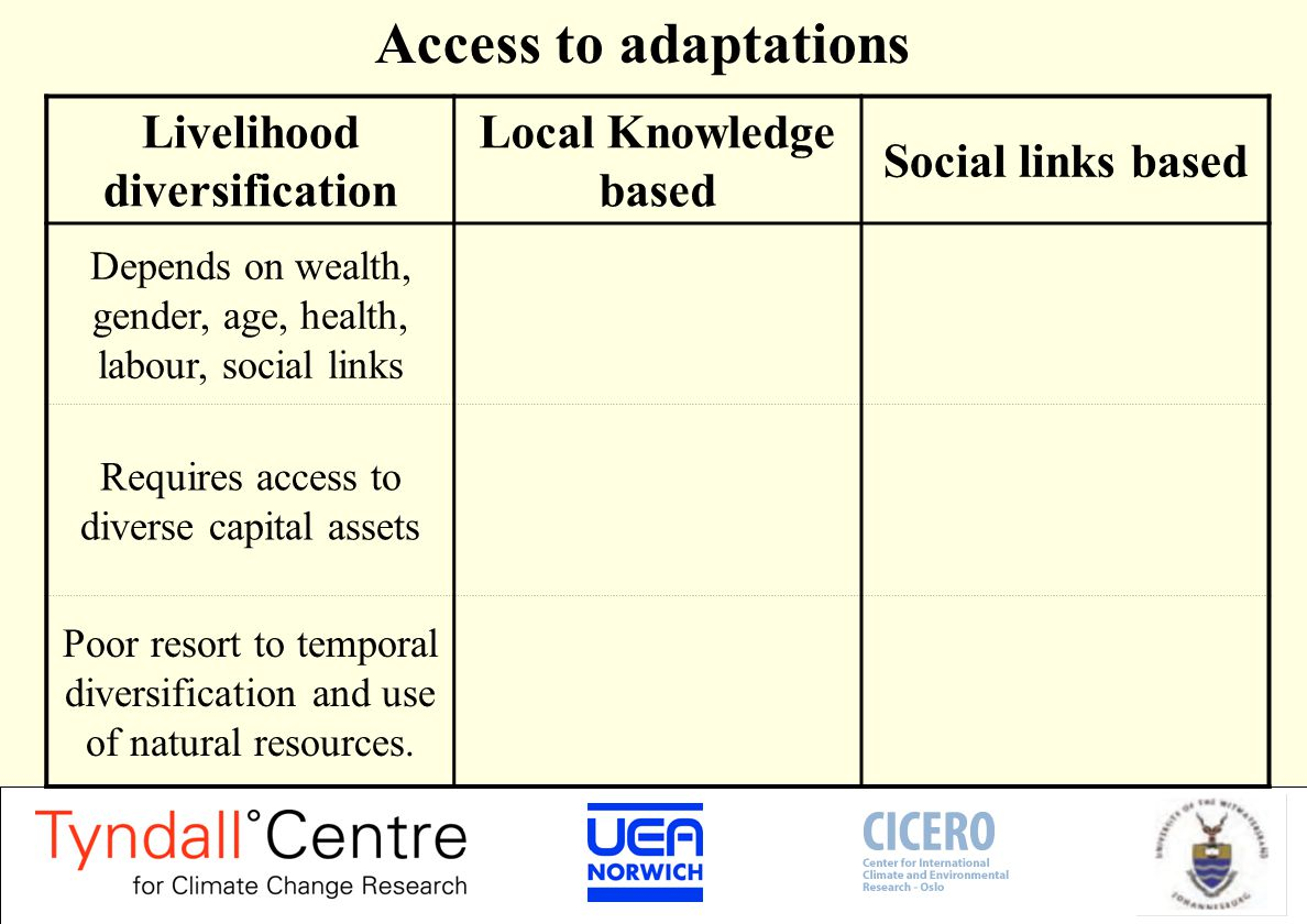 Access to adaptations Livelihood diversification Local Knowledge based Social links based Depends on wealth, gender, age, health, labour, social links Requires access to diverse capital assets Poor resort to temporal diversification and use of natural resources.