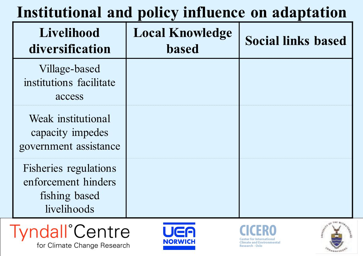 Institutional and policy influence on adaptation Livelihood diversification Local Knowledge based Social links based Village-based institutions facilitate access Weak institutional capacity impedes government assistance Fisheries regulations enforcement hinders fishing based livelihoods