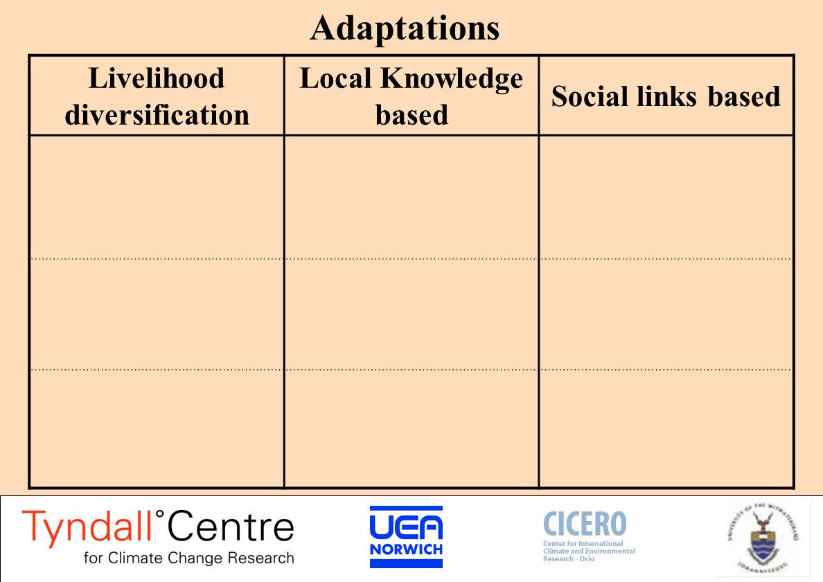 Adaptations Livelihood diversification Local Knowledge based Social links based Concurrent diversity Multiple activities to spread risk and increase income Temporal diversity Swapping activities over time Spatial diversity Migration, relocation, spatial spread
