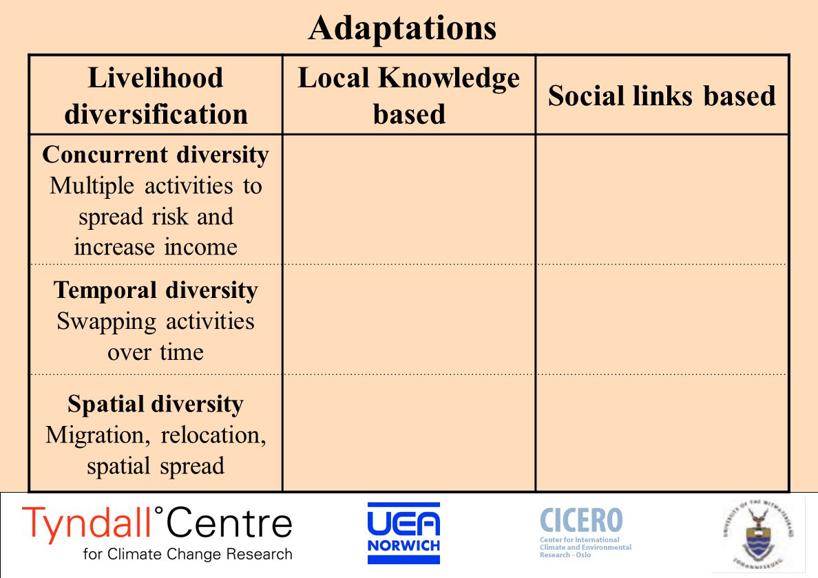 Adaptations Livelihood diversification Local Knowledge based Social links based Knowledge of historical variability Traditional skills Traditional practices
