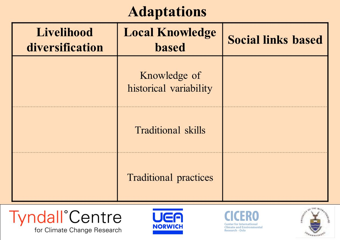 Institutional and policy influence on adaptation Livelihood diversification Local Knowledge based Social links based Government assistance reduces traditional reciprocity Government assistance favours those with better social links Social, political and environmental change influence collective action opportunities.