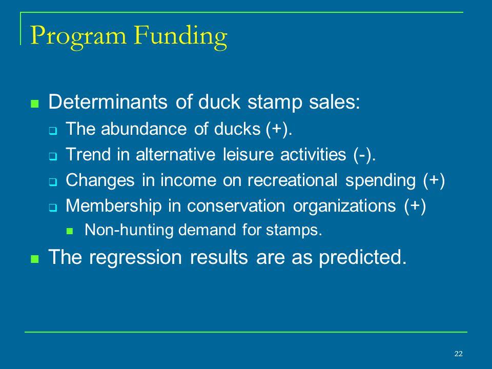 22 Program Funding Determinants of duck stamp sales:  The abundance of ducks (+).  Trend in alternative leisure activities (-).  Changes in income