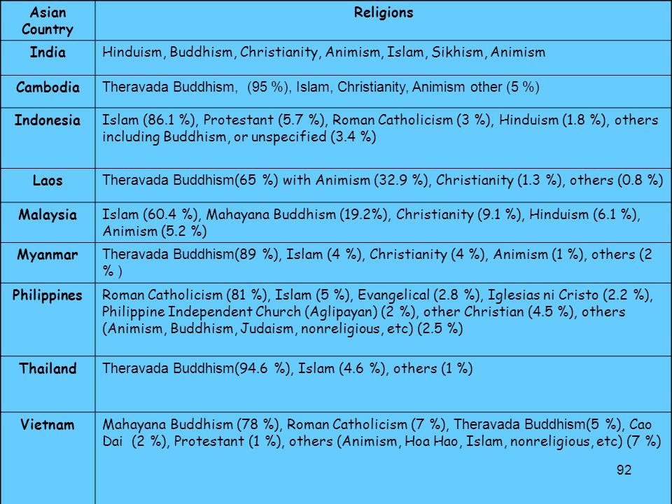 92 Asian Country Religions IndiaHinduism, Buddhism, Christianity, Animism, Islam, Sikhism, Animism Cambodia Theravada Buddhism, (95 %), Islam, Christi