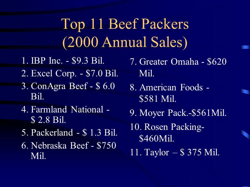 Top 11 Beef Packers (2000 Annual Sales) 1. IBP Inc. - $9.3 Bil. 2. Excel Corp. - $7.0 Bil. 3. ConAgra Beef - $ 6.0 Bil. 4. Farmland National - $ 2.8 B