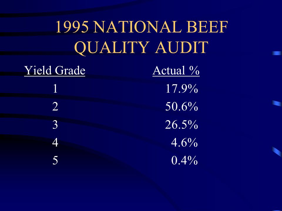 1995 NATIONAL BEEF QUALITY AUDIT Yield Grade Actual % 117.9% 250.6% 326.5% 4 4.6% 5 0.4%