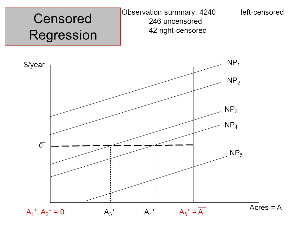 Censored Regression Acres = A $/year A 1 *, A 2 * = 0A3*A3*A 5 * = A c NP 1 A4*A4* NP 2 NP 3 NP 4 NP 5 Observation summary: 4240left-censored 246 uncensored 42 right-censored