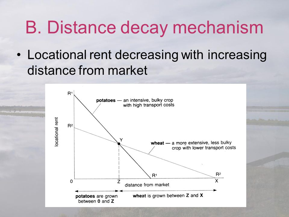 B. Distance decay mechanism Locational rent decreasing with increasing distance from market