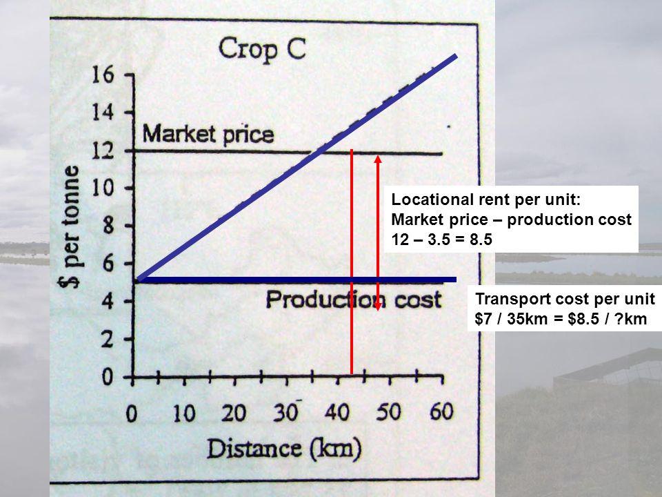Locational rent per unit: Market price – production cost 12 – 3.5 = 8.5 Transport cost per unit $7 / 35km = $8.5 / ?km