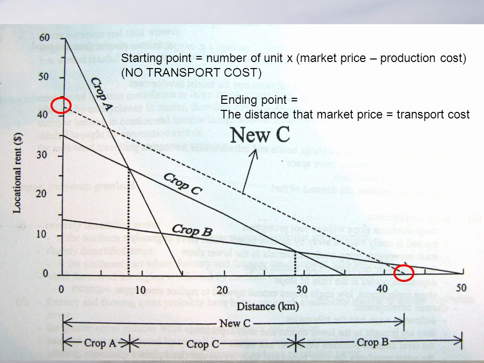 Starting point = number of unit x (market price – production cost) (NO TRANSPORT COST) Ending point = The distance that market price = transport cost