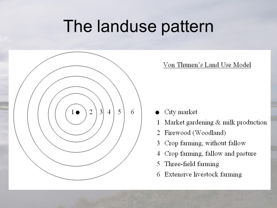 The landuse pattern