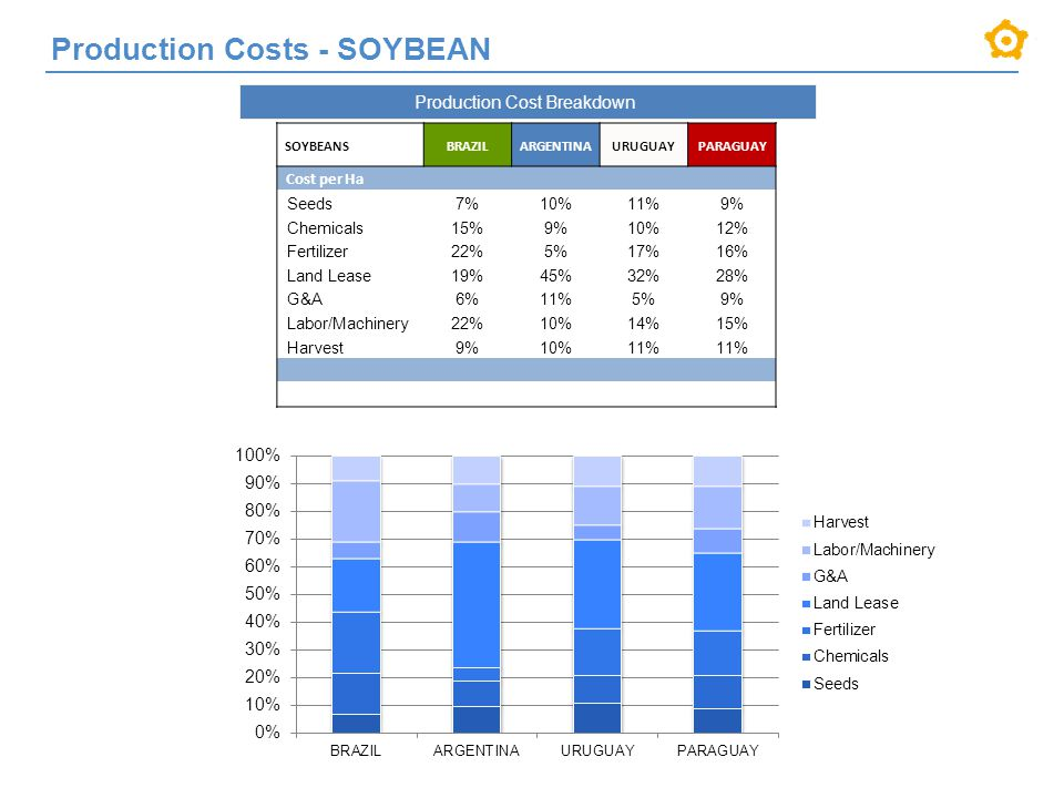 Production Cost Breakdown SOYBEANSBRAZILARGENTINAURUGUAYPARAGUAY Cost per Ha Seeds7%10%11%9% Chemicals15%9%10%12% Fertilizer22%5%17%16% Land Lease19%45%32%28% G&A6%11%5%9% Labor/Machinery22%10%14%15% Harvest9%10%11% Production Costs - SOYBEAN