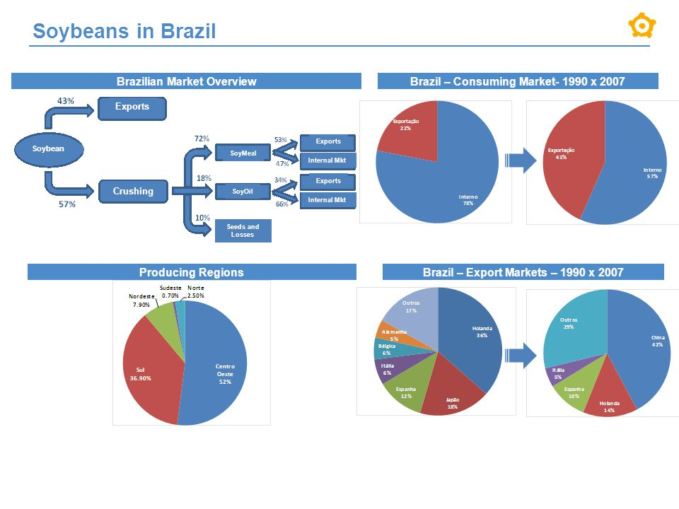 Soybeans in Brazil Brazilian Market OverviewBrazil – Consuming Market- 1990 x 2007 Producing RegionsBrazil – Export Markets – 1990 x 2007 Exports Soybean Crushing SoyMeal SoyOil Seeds and Losses Exports Internal Mkt Exports Internal Mkt
