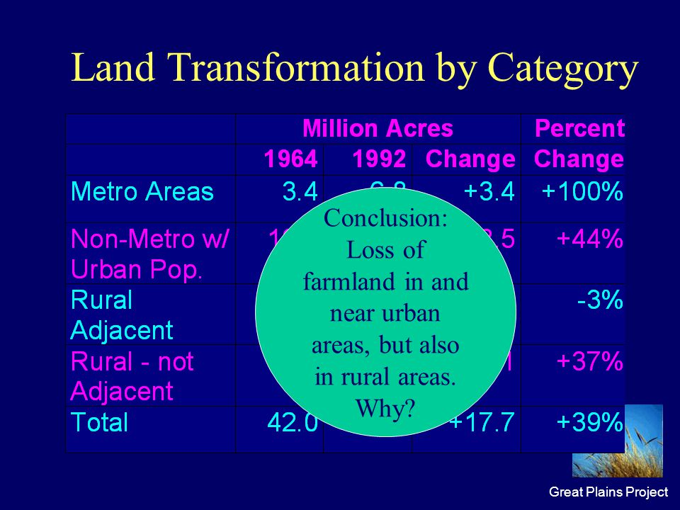 Great Plains Project Land Transformation by Category Conclusion: Loss of farmland in and near urban areas, but also in rural areas.