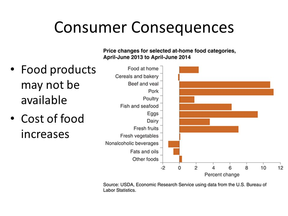Consumer Consequences Food products may not be available Cost of food increases