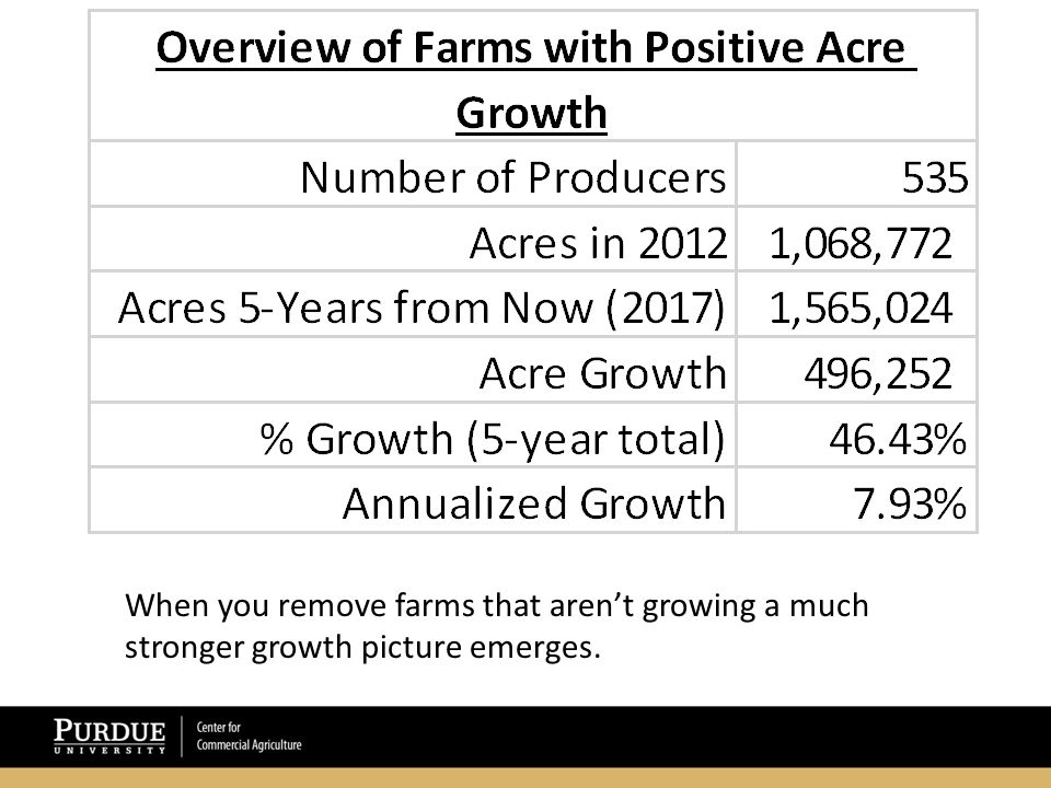 When you remove farms that aren't growing a much stronger growth picture emerges.