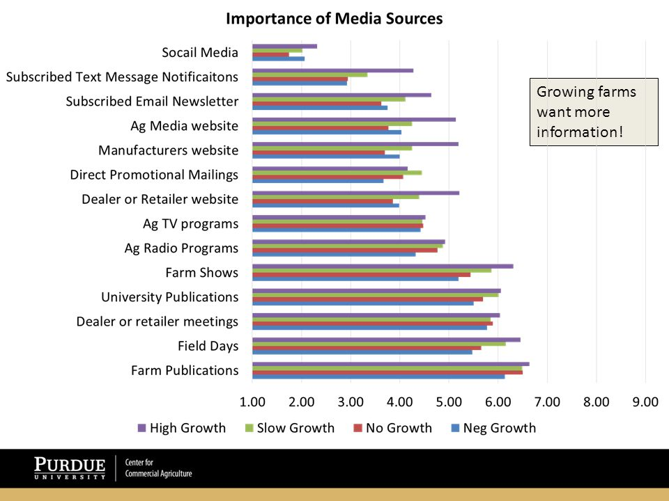 Growing farms want more information!