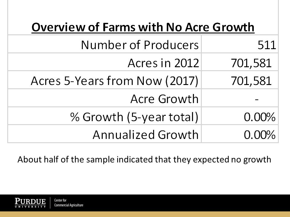 About half of the sample indicated that they expected no growth
