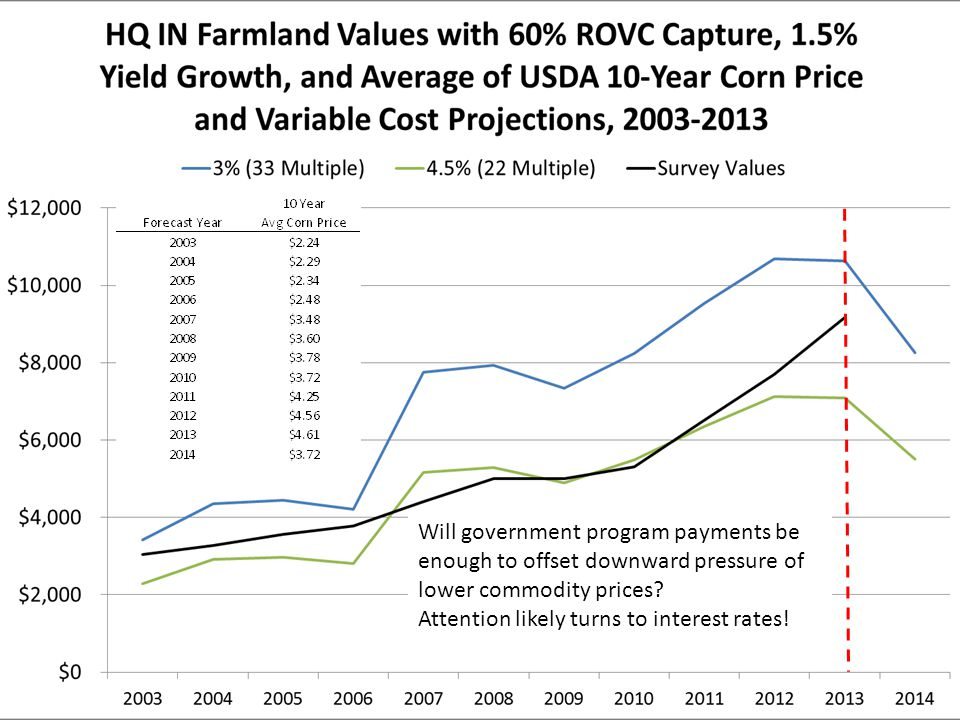 Will government program payments be enough to offset downward pressure of lower commodity prices.