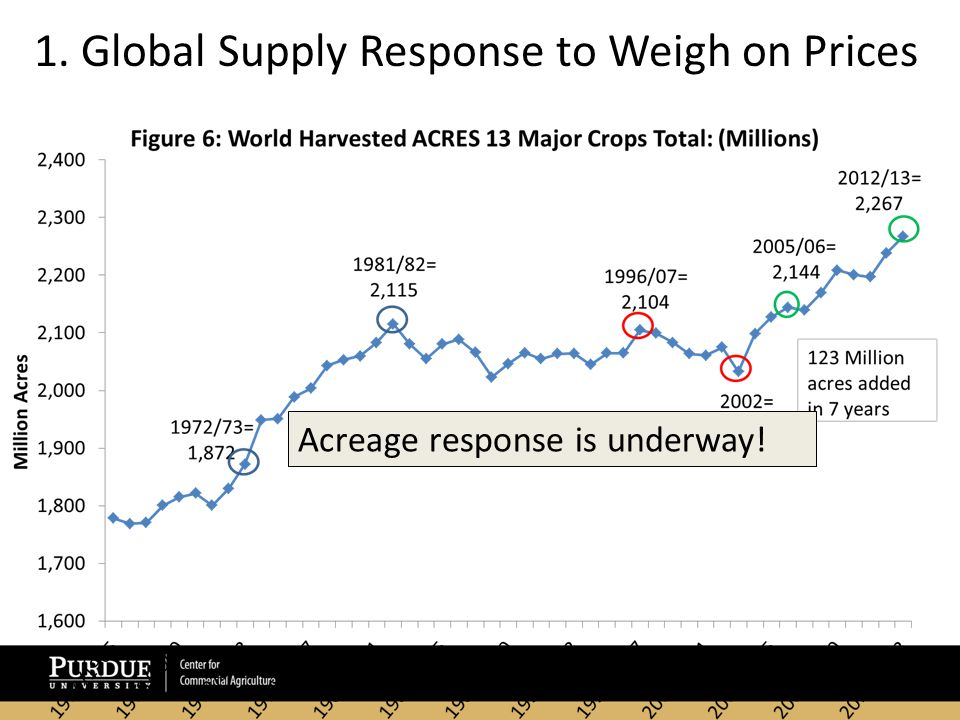 Acreage response is underway! 1. Global Supply Response to Weigh on Prices