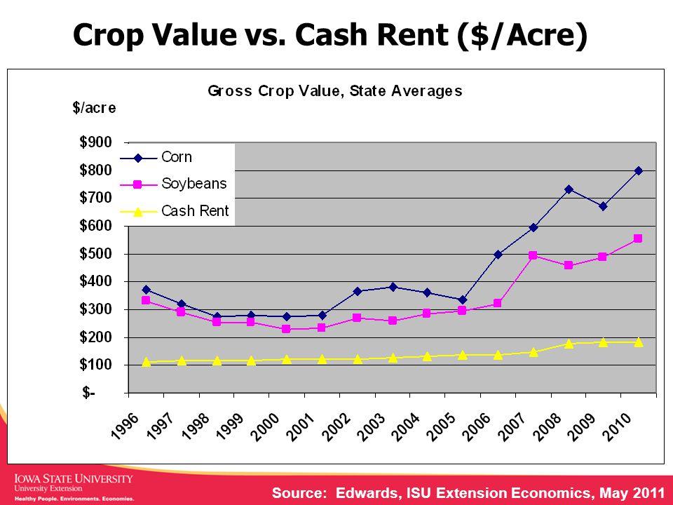 Crop Value vs. Cash Rent ($/Acre) Source: Edwards, ISU Extension Economics, May 2011
