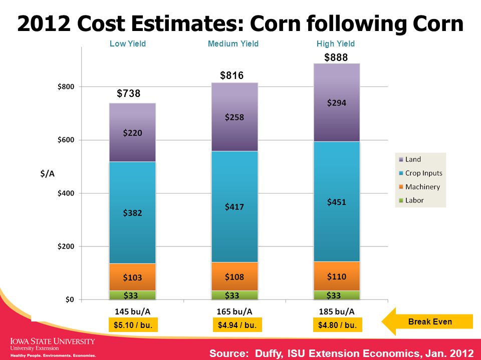 2012 Cost Estimates: Corn following Corn Source: Duffy, ISU Extension Economics, Jan.