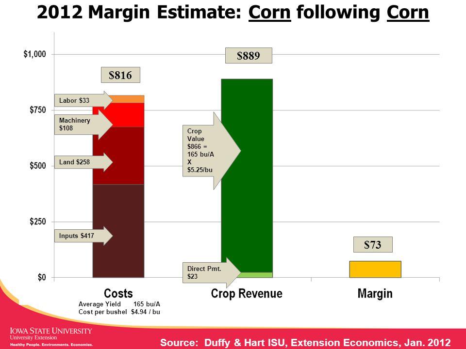 2012 Margin Estimate: Corn following Corn Source: Duffy & Hart ISU, Extension Economics, Jan.