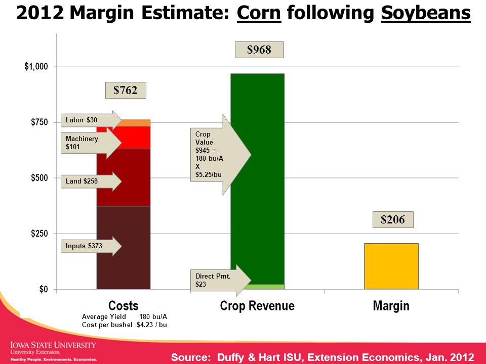 2012 Margin Estimate: Corn following Soybeans Machinery $101 Land $258 Inputs $373 Crop Value $945 = 180 bu/A X $5.25/bu Direct Pmt.