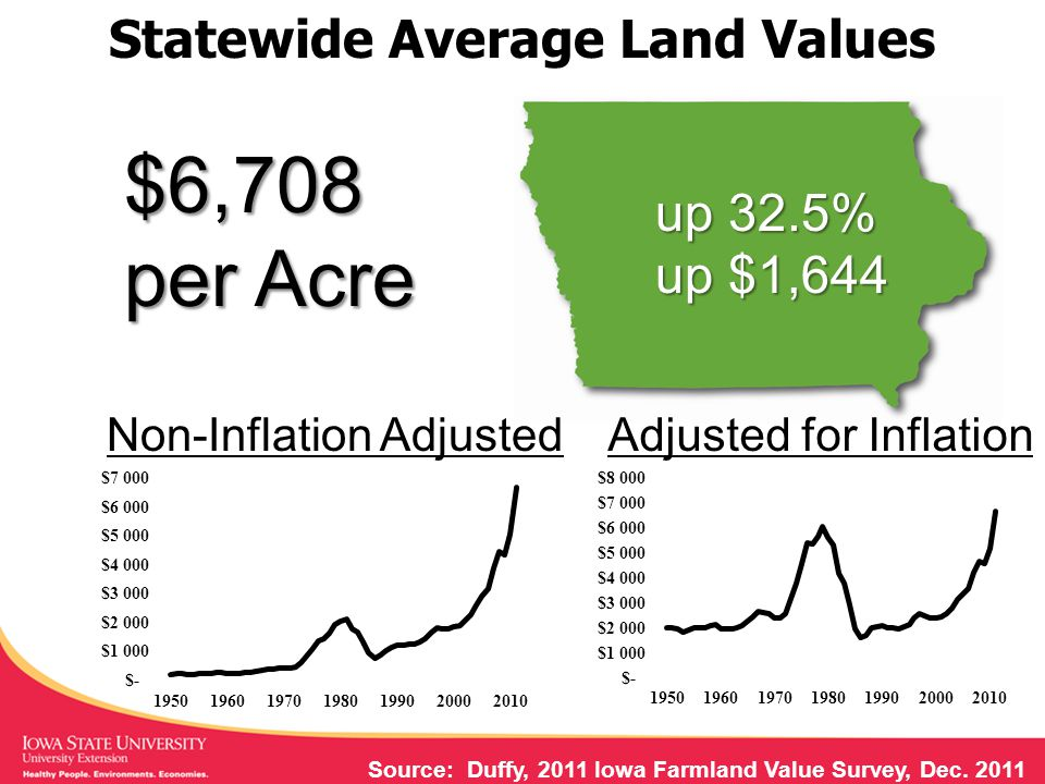 Statewide Variation in Land Values