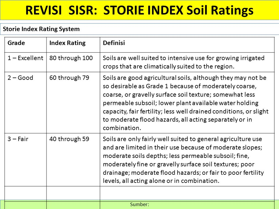 Storie Index Rating System Sumber: REVISI SISR: STORIE INDEX Soil Ratings GradeIndex RatingDefinisi 1 – Excellent80 through 100Soils are well suited to intensive use for growing irrigated crops that are climatically suited to the region.