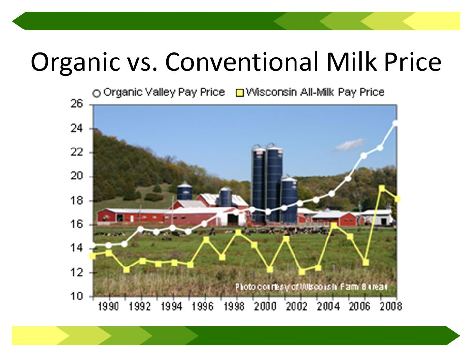 Organic vs. Conventional Milk Price