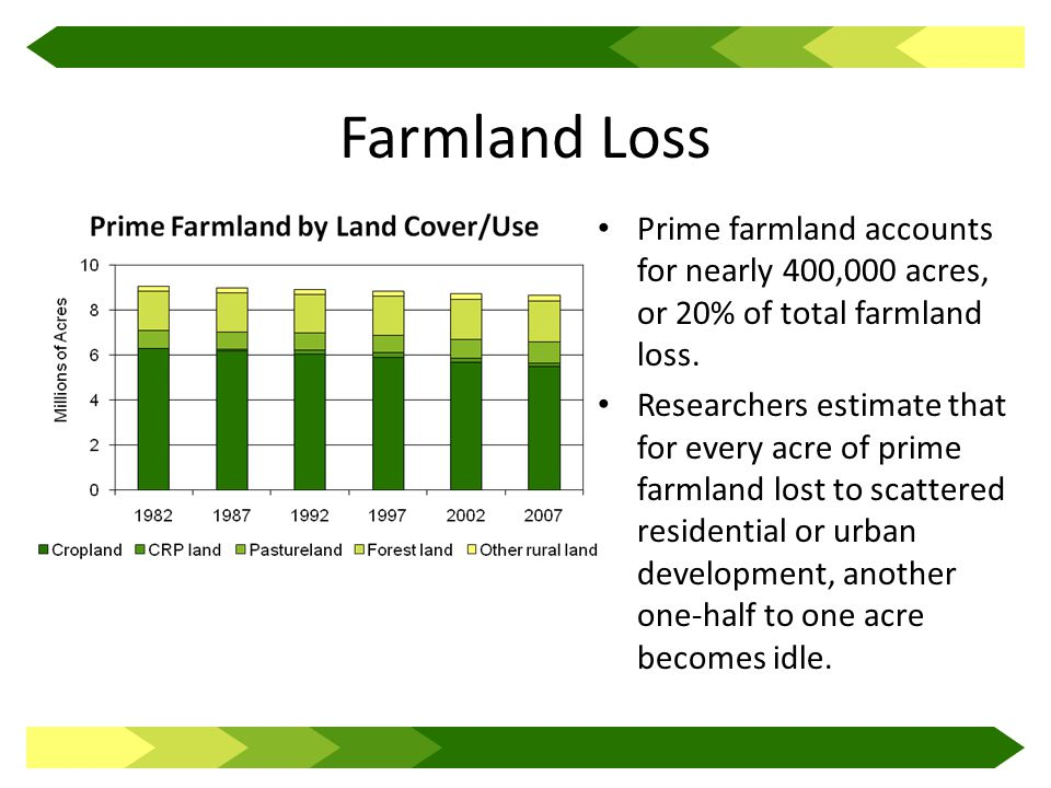 Farmland Loss Prime farmland accounts for nearly 400,000 acres, or 20% of total farmland loss.