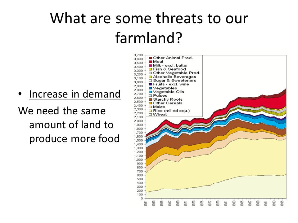 What are some threats to our farmland? Increase in demand We need the same amount of land to produce more food