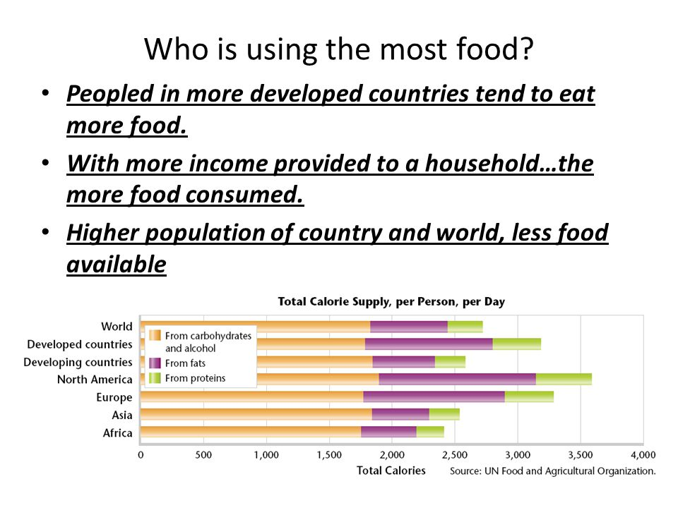 Who is using the most food? Peopled in more developed countries tend to eat more food. With more income provided to a household…the more food consumed