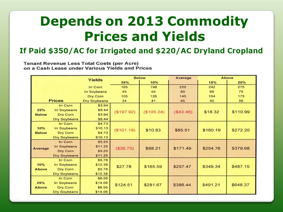 Depends on 2013 Commodity Prices and Yields If Paid $350/AC For Irrigated and $220/AC Dryland Cropland If Paid $350/AC for Irrigated and $220/AC Dryla
