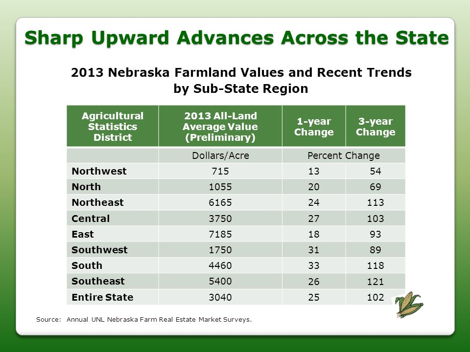 Sharp Upward Advances Across the State 2013 Nebraska Farmland Values and Recent Trends by Sub-State Region Agricultural Statistics District 2013 All-L