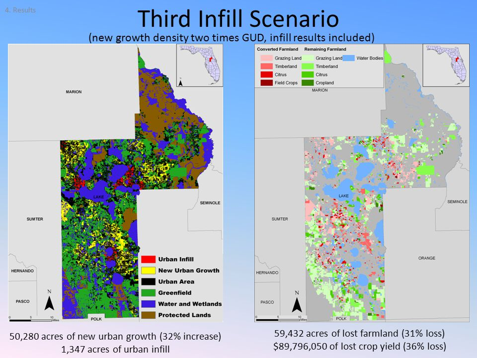 Third Infill Scenario 50,280 acres of new urban growth (32% increase) 1,347 acres of urban infill 59,432 acres of lost farmland (31% loss) $89,796,050 of lost crop yield (36% loss) (new growth density two times GUD, infill results included) 4.