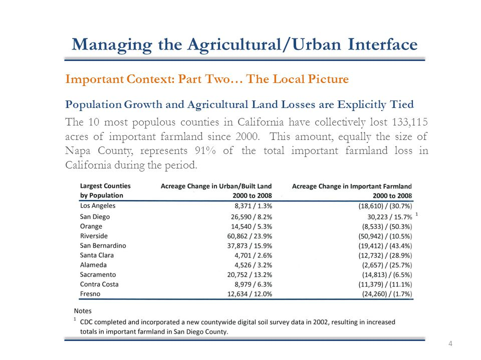 Managing the Agricultural/Urban Interface Important Context: Part Two… The Local Picture Population Growth and Agricultural Land Losses are Explicitly Tied The 10 most populous counties in California have collectively lost 133,115 acres of important farmland since 2000.