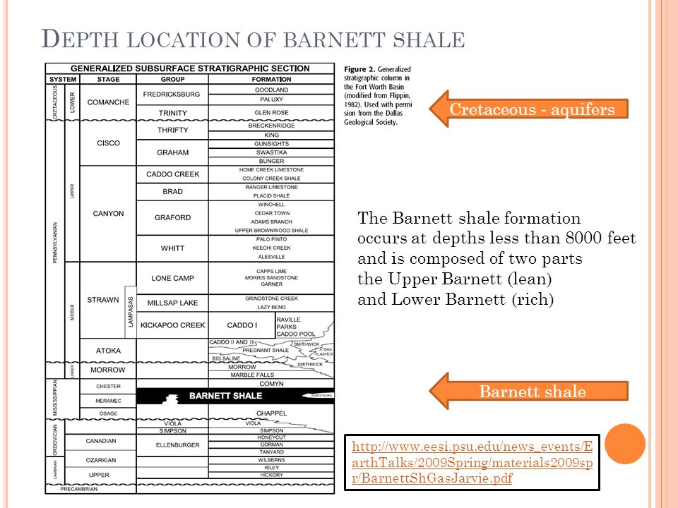 D EPTH LOCATION OF BARNETT SHALE http://www.eesi.psu.edu/news_events/E arthTalks/2009Spring/materials2009sp r/BarnettShGasJarvie.pdf Cretaceous - aquifers Barnett shale The Barnett shale formation occurs at depths less than 8000 feet and is composed of two parts the Upper Barnett (lean) and Lower Barnett (rich)