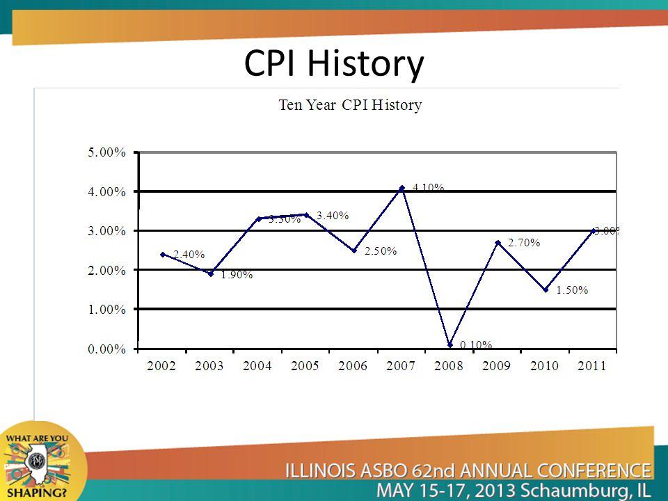 CPI History