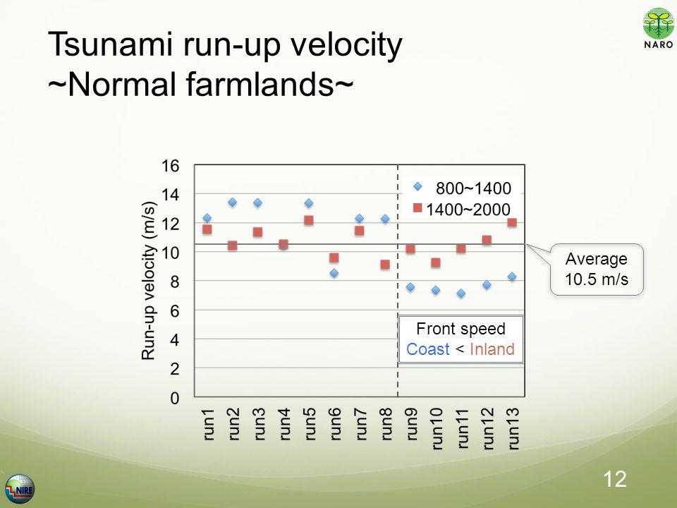 Tsunami run-up velocity ~Normal farmlands~ Average 10.5 m/s Front speed Coast < Inland 12