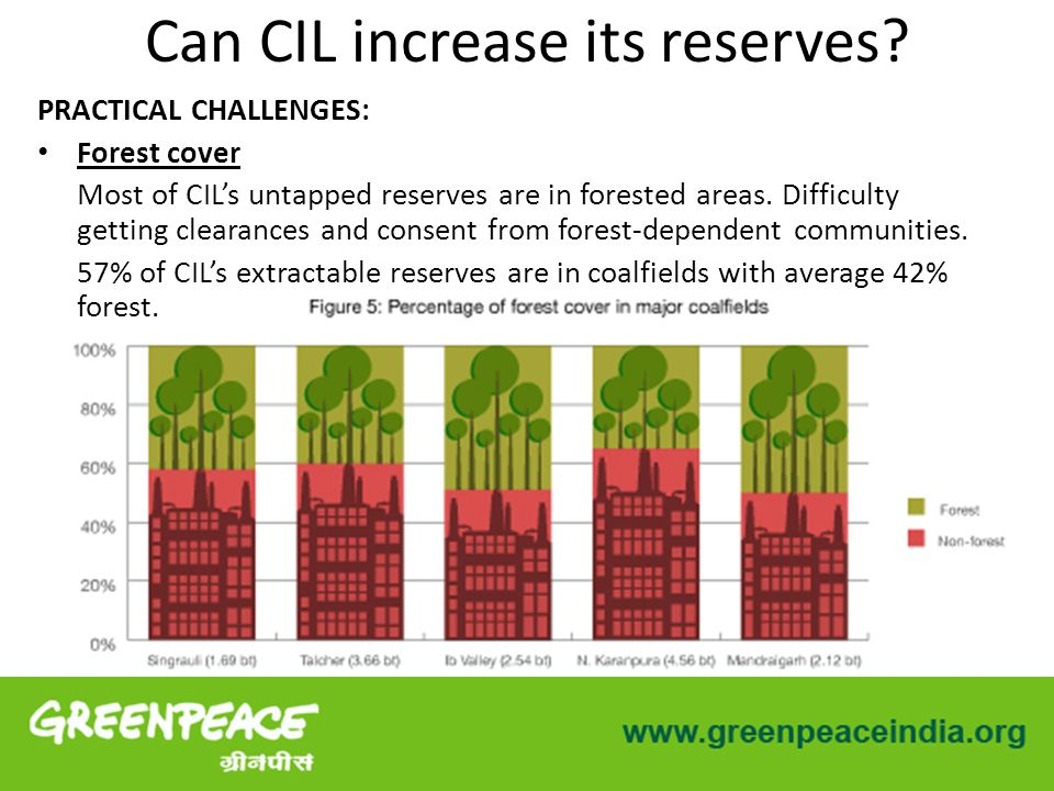 PRACTICAL CHALLENGES: Forest cover Most of CIL's untapped reserves are in forested areas.
